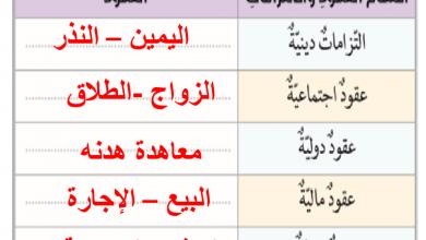 صورة حل درس العقود المالية في الإسلام الصف الحادي عشر