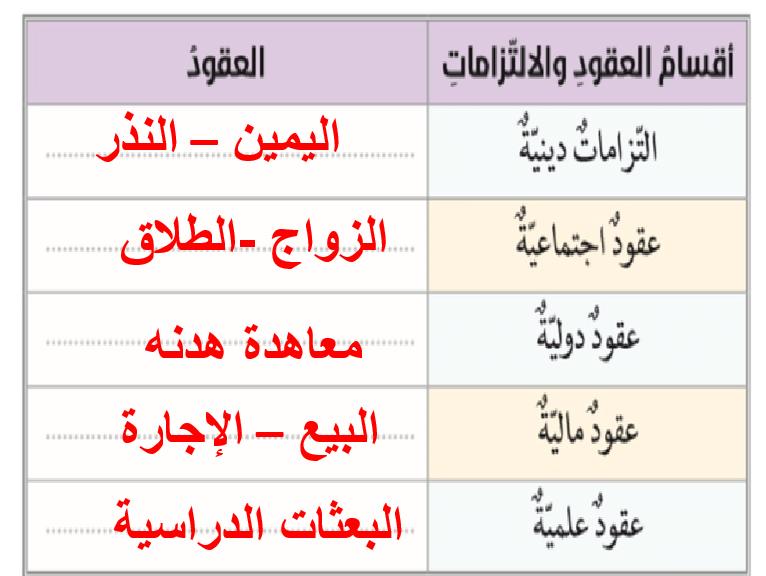 العقود المالية فى الاسلام